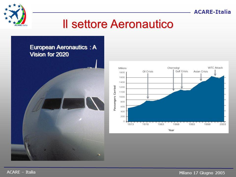 ACARE – Italia Milano 17 Giugno 2005 ACARE-Italia Chairman attuale di ACARE Italia è Alberto Sarti (Finmeccanica) Nel Comitato (Council) sono rappresentate le seguenti organizzazioni: oIndustrie Associate di AIAD (ad oggi hanno designato rappresentanti) : Società (AgustaWestland, Alenia Aeronautica, Avio, Elettronica, Galileo Avionica, Finmeccanica, Microtecnica, Selenia Comms, Selex Sistemi Integrati) Centri di Ricerca (CIRA, CSM) oMondo Accademico (La CRUI tramite gli Atenei di Napoli e Torino) oIstituzioni Governative (ASI, ENAC, MIUR, è in adesione il MAP) oACARE ed ASD (Rappresentanti Nazionali) oAssociazioni di Categoria (Confindustria) Genesi e composizione di ACARE IT