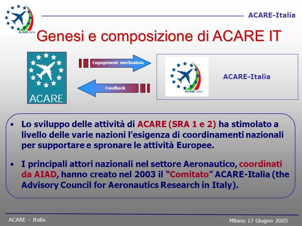 ACARE – Italia Milano 17 Giugno 2005 ACARE-Italia Lo sviluppo delle attività di ACARE (SRA 1 e 2) ha stimolato a livello delle varie nazioni lesigenza