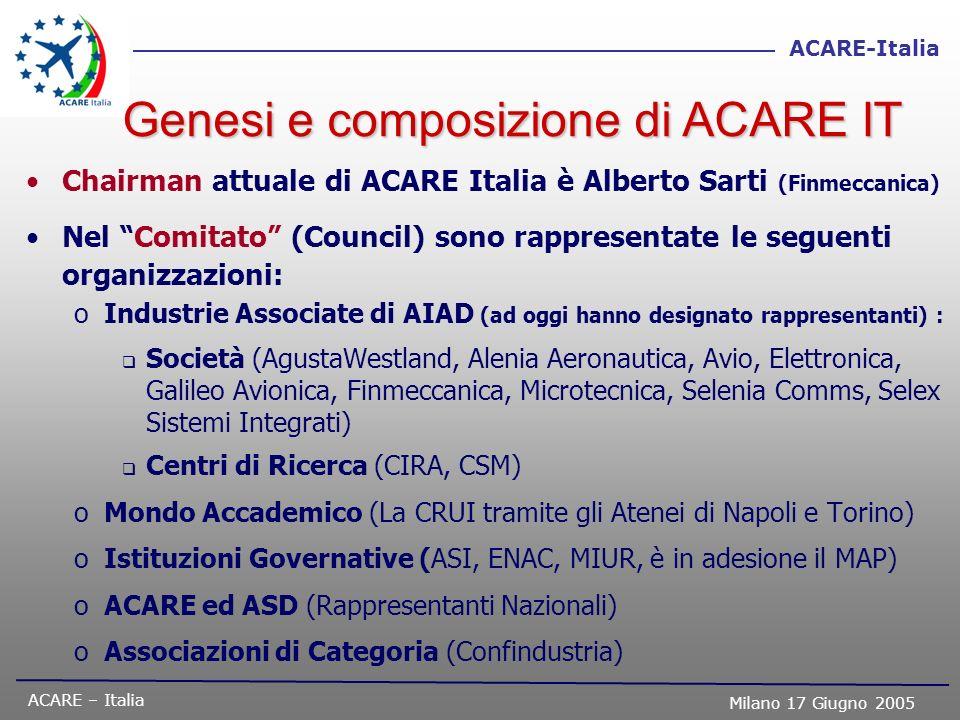ACARE – Italia Milano 17 Giugno 2005 ACARE-Italia Chairman attuale di ACARE Italia è Alberto Sarti (Finmeccanica) Nel Comitato (Council) sono rapprese
