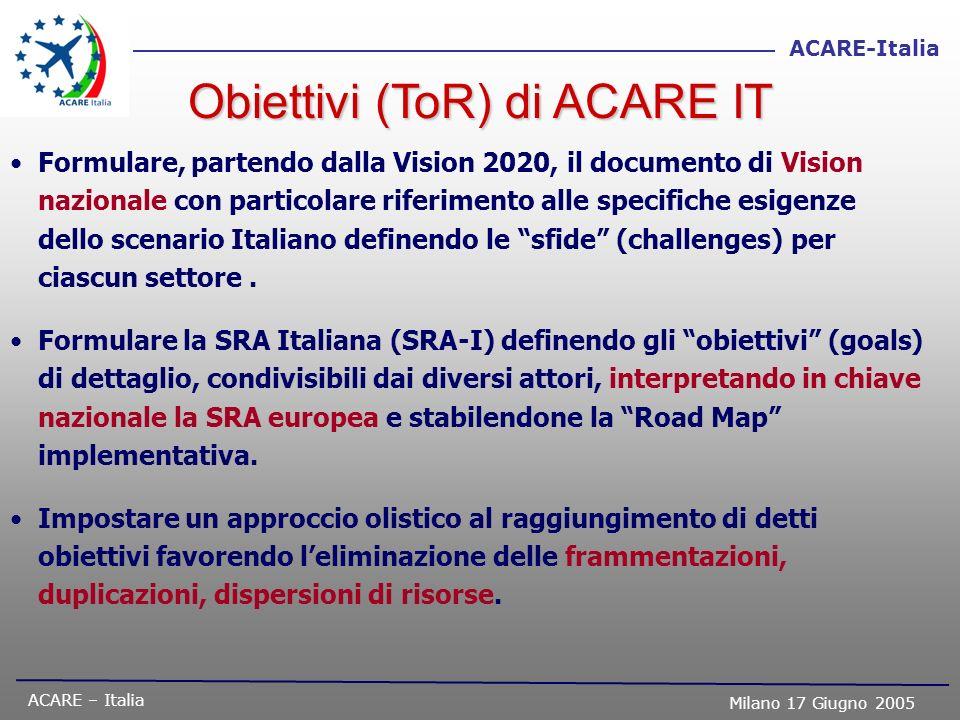 ACARE – Italia Milano 17 Giugno 2005 ACARE-Italia Obiettivi (ToR) di ACARE IT Formulare, partendo dalla Vision 2020, il documento di Vision nazionale