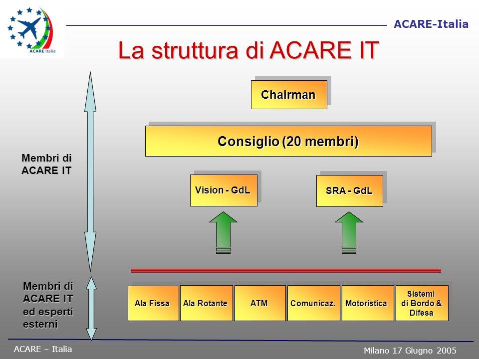 ACARE – Italia Milano 17 Giugno 2005 ACARE-Italia La struttura di ACARE IT ChairmanChairman Consiglio (20 membri) Vision - GdL SRA - GdL Ala Fissa Ala