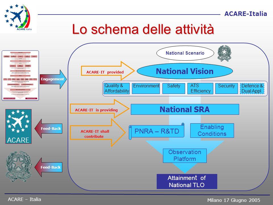ACARE – Italia Milano 17 Giugno 2005 ACARE-Italia Lo schema delle attività National Vision National SRA PNRA – R&TD National Scenario Attainmen t of N