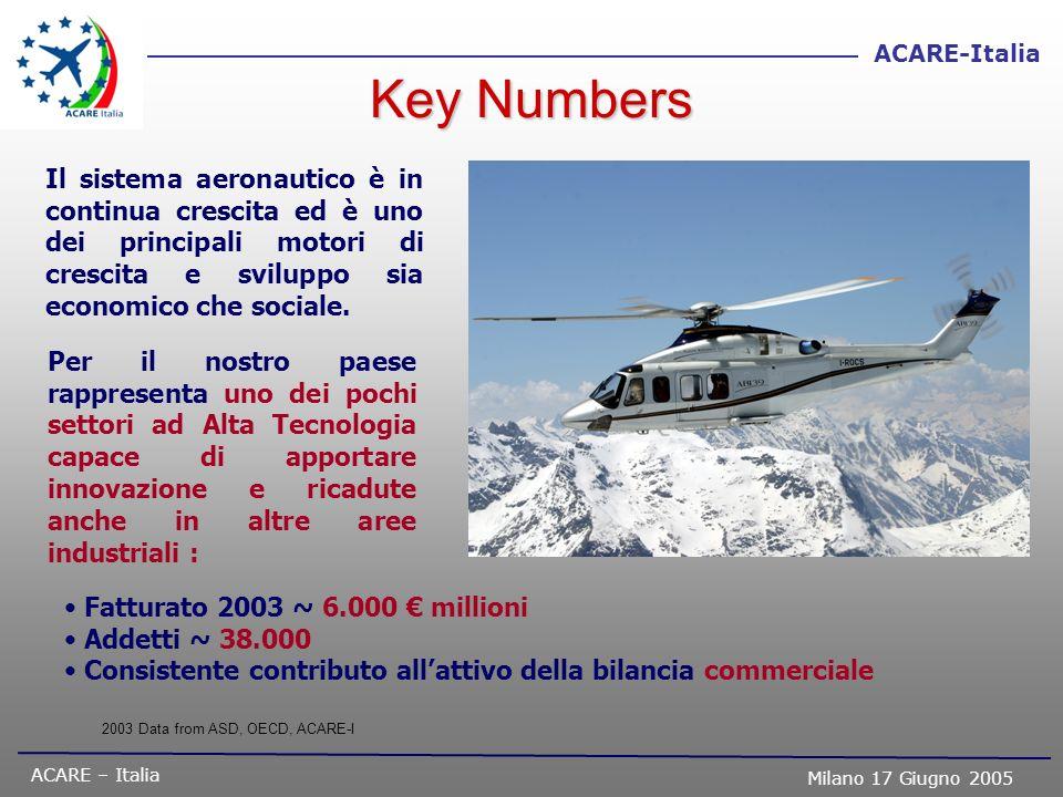 ACARE – Italia Milano 17 Giugno 2005 ACARE-Italia Il sistema aeronautico è in continua crescita ed è uno dei principali motori di crescita e sviluppo