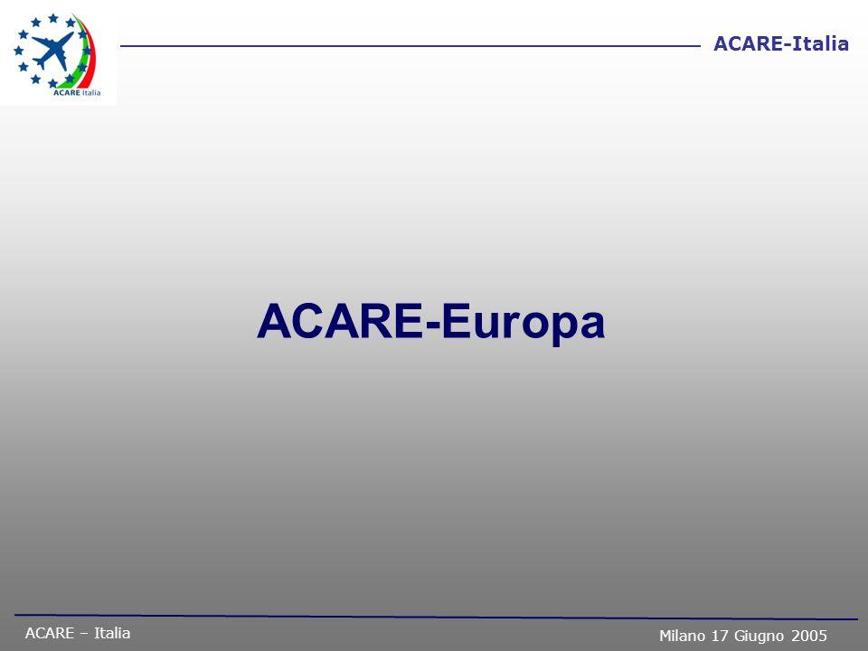 ACARE – Italia Milano 17 Giugno 2005 ACARE-Italia Thank you www.acare4europe.org www.aiad.it Contact info: