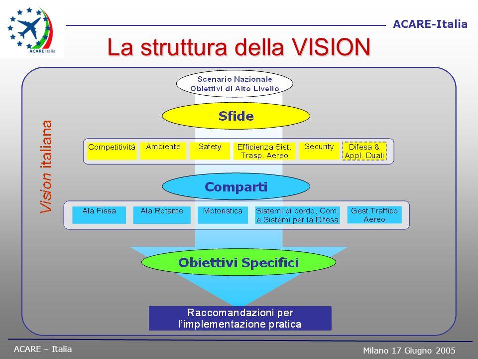 ACARE – Italia Milano 17 Giugno 2005 ACARE-Italia La struttura della VISION