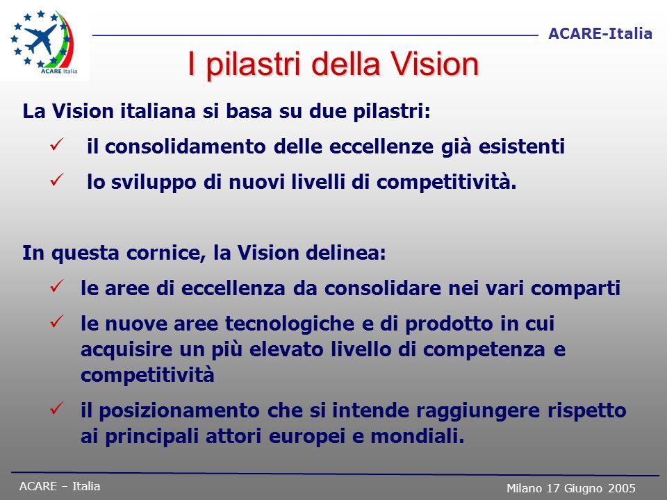 ACARE – Italia Milano 17 Giugno 2005 ACARE-Italia I pilastri della Vision La Vision italiana si basa su due pilastri: il consolidamento delle eccellen