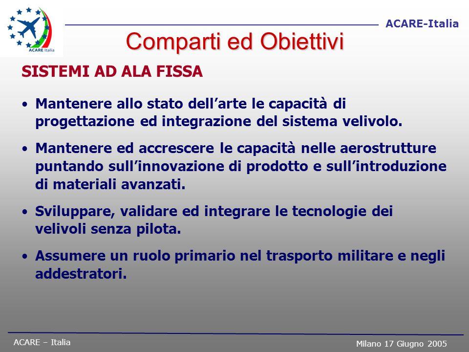 ACARE – Italia Milano 17 Giugno 2005 ACARE-Italia Comparti ed Obiettivi SISTEMI AD ALA FISSA Mantenere allo stato dellarte le capacità di progettazion
