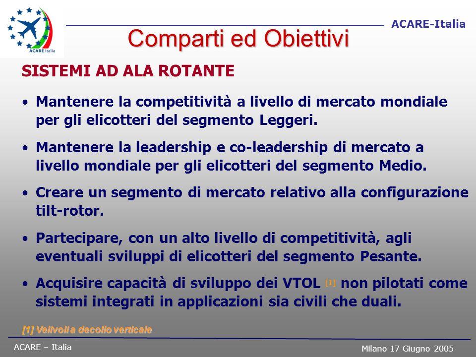 ACARE – Italia Milano 17 Giugno 2005 ACARE-Italia Comparti ed Obiettivi SISTEMI AD ALA ROTANTE Mantenere la competitività a livello di mercato mondial