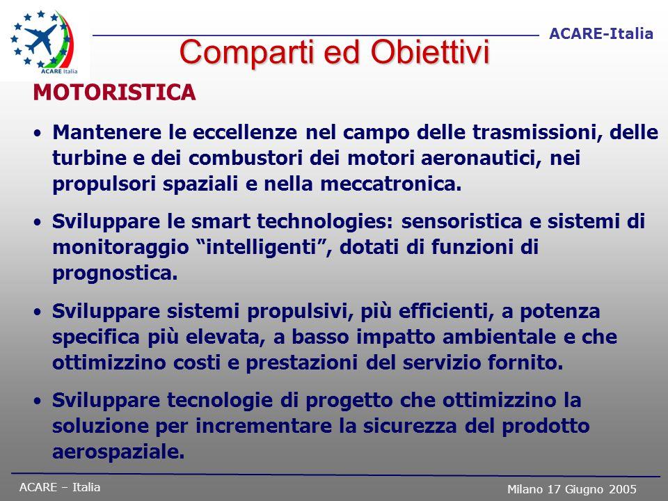 ACARE – Italia Milano 17 Giugno 2005 ACARE-Italia Comparti ed Obiettivi MOTORISTICA Mantenere le eccellenze nel campo delle trasmissioni, delle turbin
