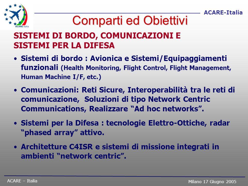 ACARE – Italia Milano 17 Giugno 2005 ACARE-Italia SISTEMI DI BORDO, COMUNICAZIONI E SISTEMI PER LA DIFESA Sistemi di bordo : Avionica e Sistemi/Equipa