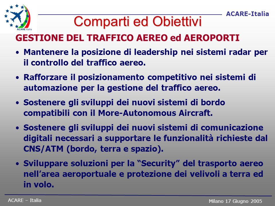 ACARE – Italia Milano 17 Giugno 2005 ACARE-Italia GESTIONE DEL TRAFFICO AEREO ed AEROPORTI Mantenere la posizione di leadership nei sistemi radar per