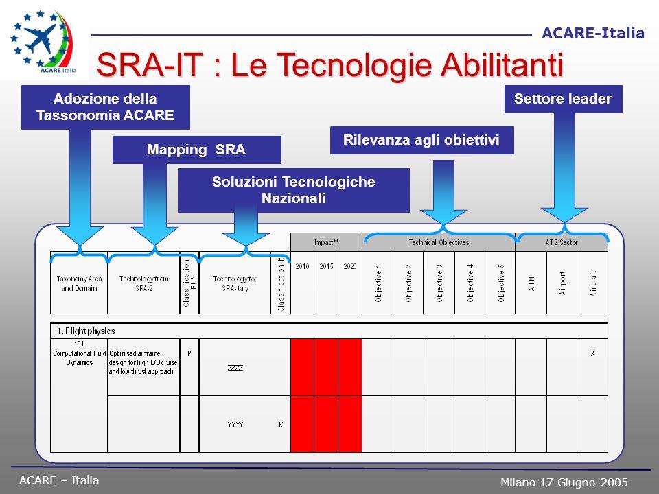 ACARE – Italia Milano 17 Giugno 2005 ACARE-Italia SRA-IT : Le Tecnologie Abilitanti Adozione della Tassonomia ACARE Mapping SRA Soluzioni Tecnologiche