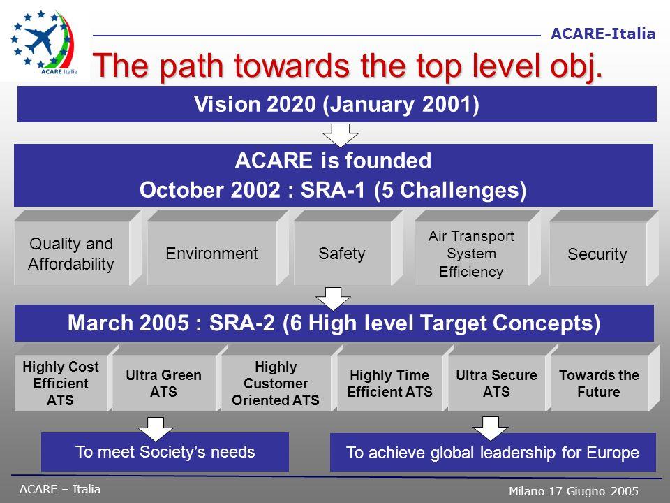 ACARE – Italia Milano 17 Giugno 2005 ACARE-Italia GESTIONE DEL TRAFFICO AEREO ed AEROPORTI Mantenere la posizione di leadership nei sistemi radar per il controllo del traffico aereo.