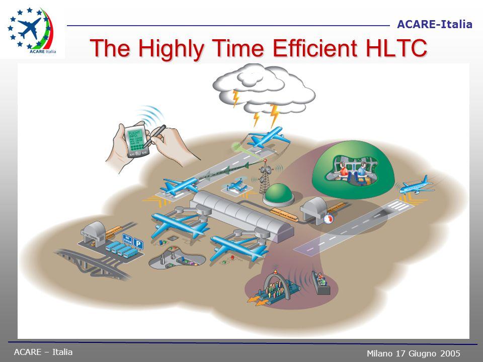 ACARE – Italia Milano 17 Giugno 2005 ACARE-Italia SRA-IT : Le Tecnologie Abilitanti Adozione della Tassonomia ACARE Mapping SRA Soluzioni Tecnologiche Nazionali Rilevanza agli obiettivi Settore leader