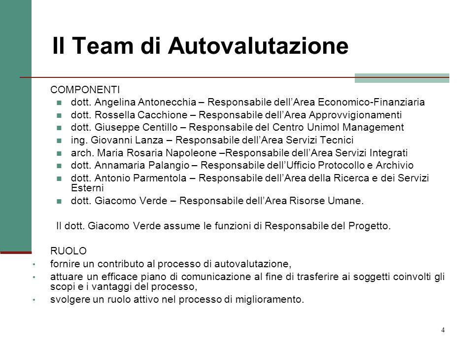 4 Il Team di Autovalutazione COMPONENTI dott. Angelina Antonecchia – Responsabile dellArea Economico-Finanziaria dott. Rossella Cacchione – Responsabi
