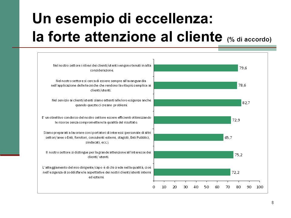 8 Un esempio di eccellenza: la forte attenzione al cliente (% di accordo)