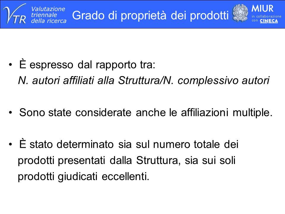 Grado di proprietà dei prodotti È espresso dal rapporto tra: N.