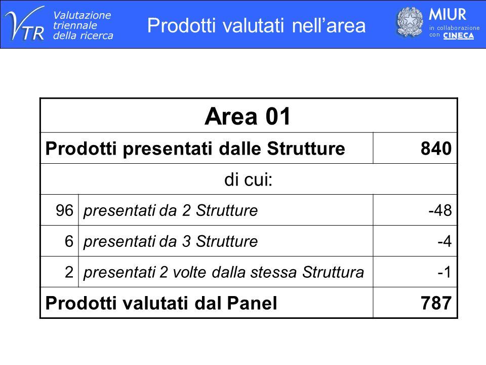 Prodotti valutati nellarea Area 01 Prodotti presentati dalle Strutture840 di cui: 96presentati da 2 Strutture-48 6presentati da 3 Strutture-4 2presentati 2 volte dalla stessa Struttura Prodotti valutati dal Panel787