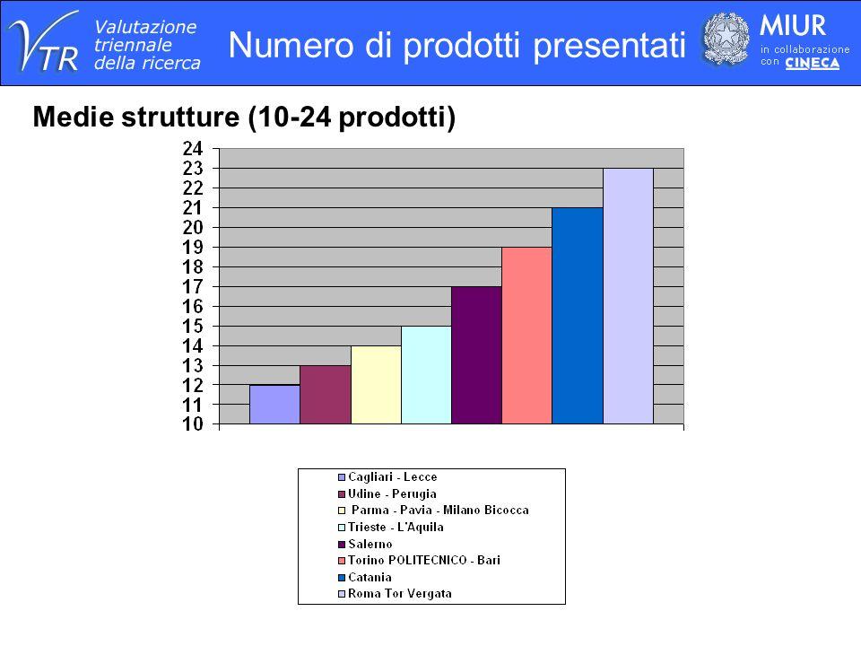 Numero di prodotti presentati Medie strutture (10-24 prodotti)