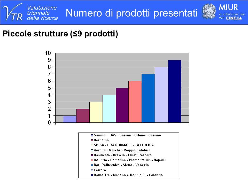 Numero di prodotti presentati Piccole strutture (9 prodotti)
