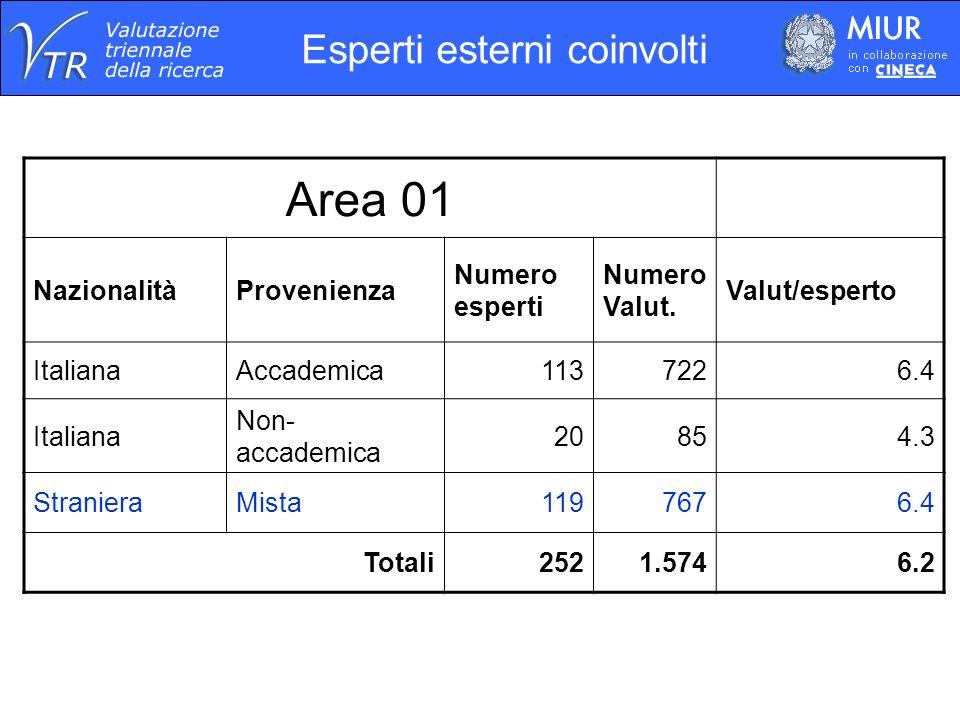 Esperti esterni coinvolti Area 01 NazionalitàProvenienza Numero esperti Numero Valut. Valut/esperto ItalianaAccademica1137226.4 Italiana Non- accademi