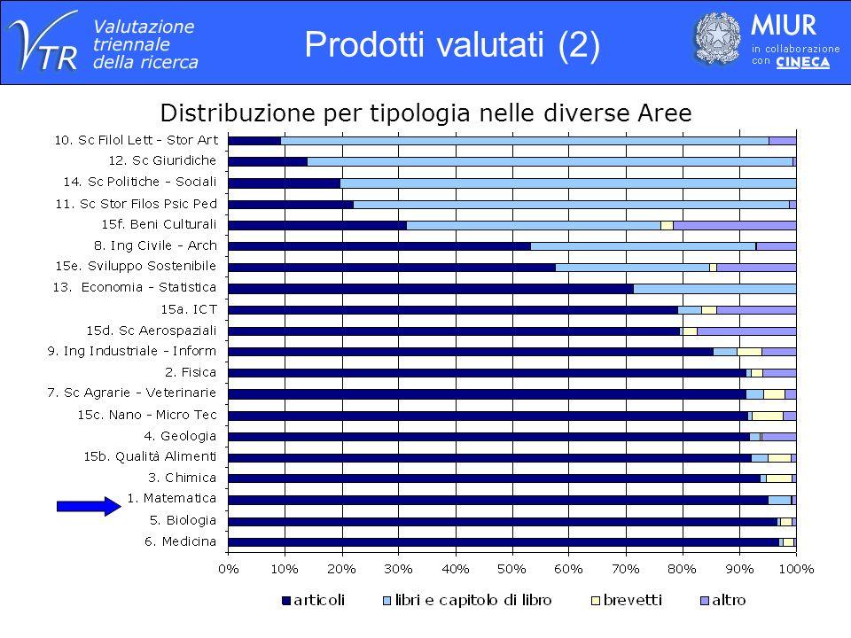 Distribuzione per tipologia nelle diverse Aree Prodotti valutati (2)