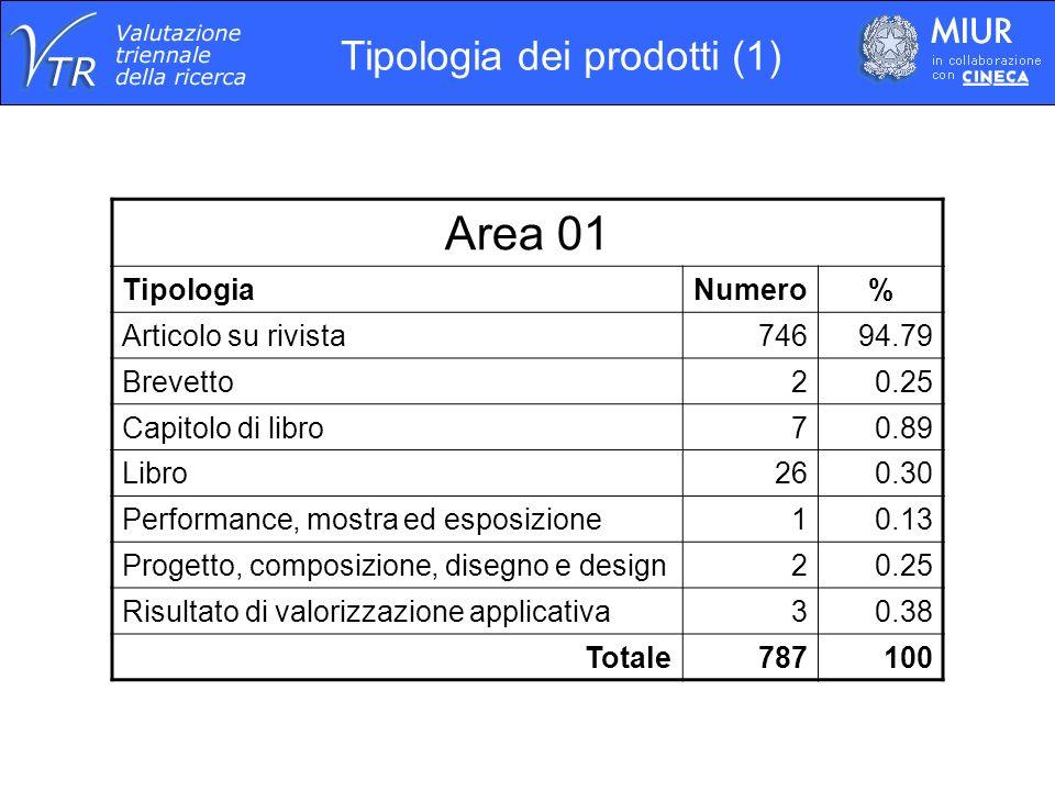 Area 01 TipologiaNumero% Articolo su rivista74694.79 Brevetto20.25 Capitolo di libro70.89 Libro260.30 Performance, mostra ed esposizione10.13 Progetto