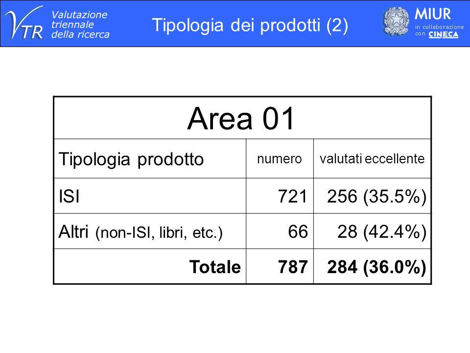 Area 01 Tipologia prodotto numerovalutati eccellente ISI721256 (35.5%) Altri (non-ISI, libri, etc.) 6628 (42.4%) Totale787284 (36.0%) Tipologia dei prodotti (2)