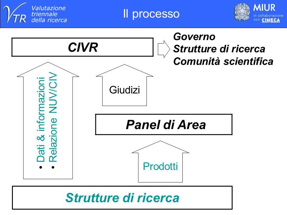 CIVR Strutture di ricerca Panel di Area Governo Strutture di ricerca Comunità scientifica Giudizi Dati & informazioni Relazione NUV/CIV Prodotti Il pr