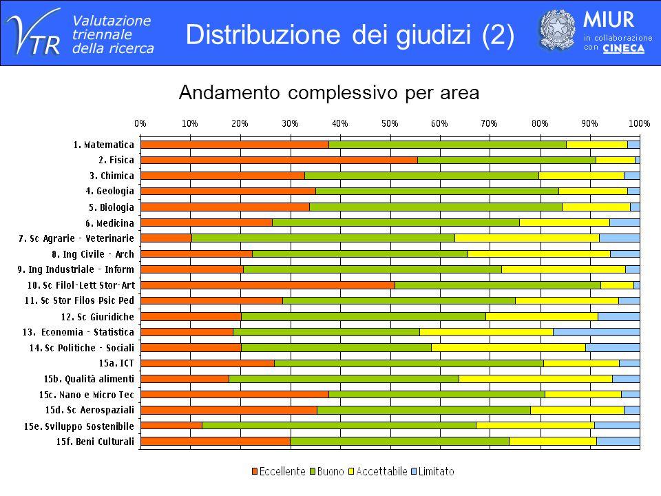 Andamento complessivo per area Distribuzione dei giudizi (2)