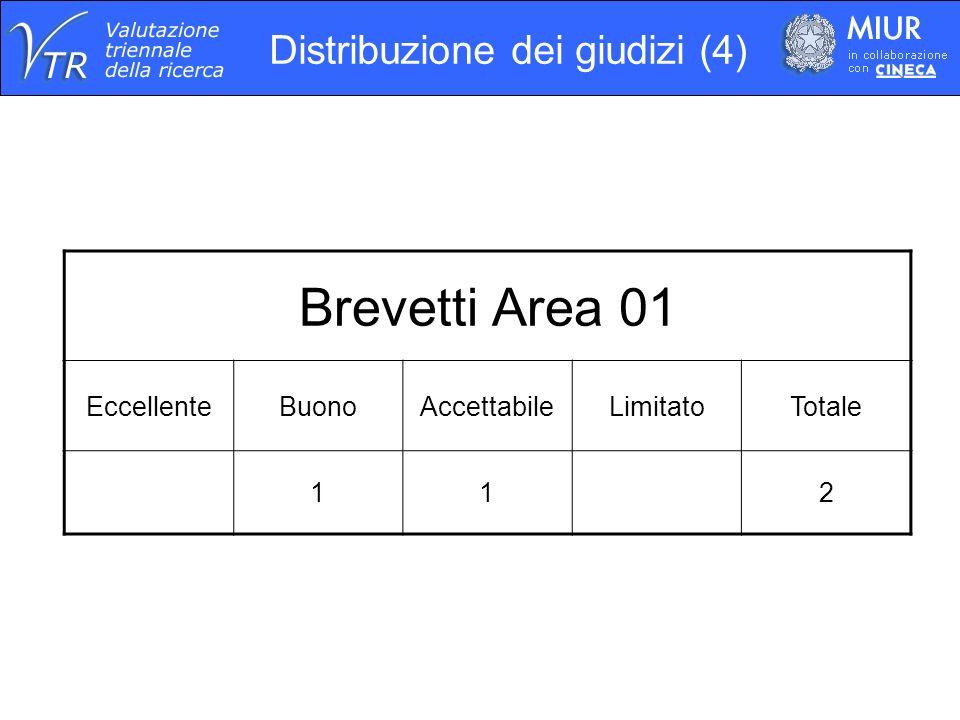Distribuzione dei giudizi (4) Brevetti Area 01 EccellenteBuonoAccettabileLimitatoTotale 112