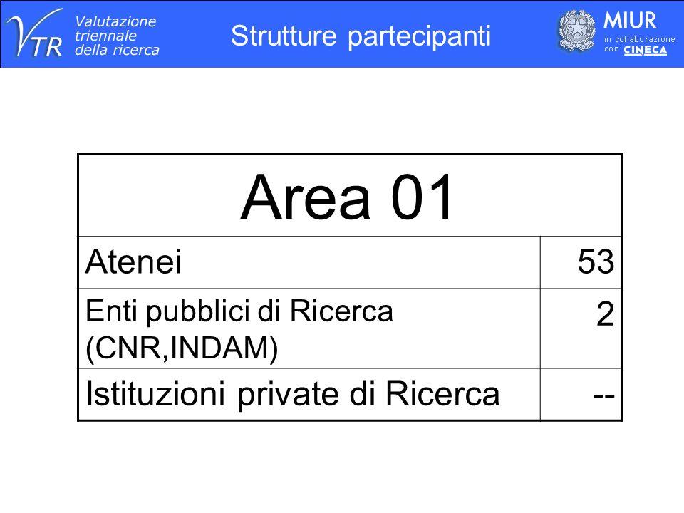 Strutture partecipanti Area 01 Atenei53 Enti pubblici di Ricerca (CNR,INDAM) 2 Istituzioni private di Ricerca--