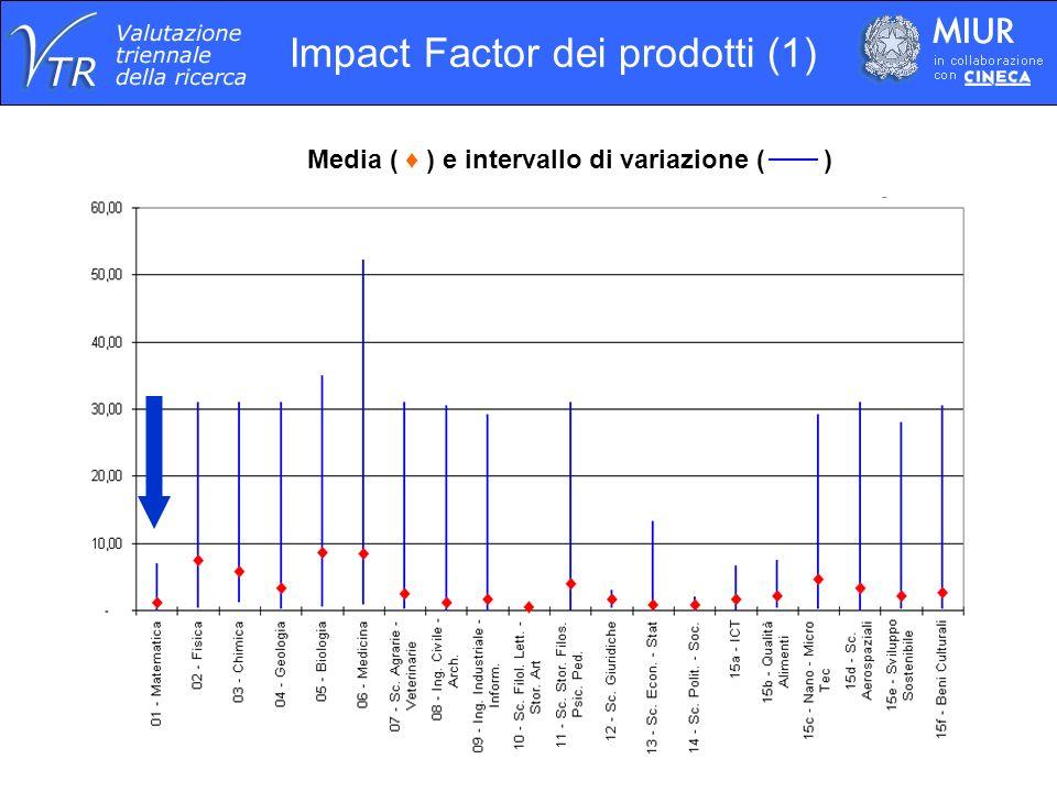 Impact Factor dei prodotti (1) Media ( ) e intervallo di variazione ( )