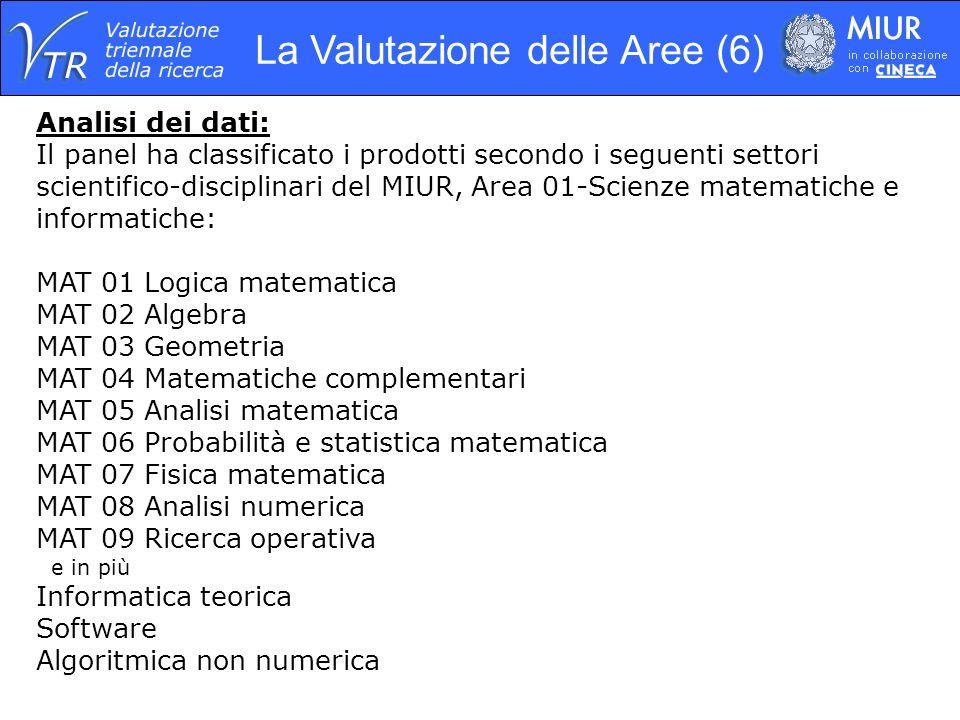 La Valutazione delle Aree (6) Analisi dei dati: Il panel ha classificato i prodotti secondo i seguenti settori scientifico-disciplinari del MIUR, Area