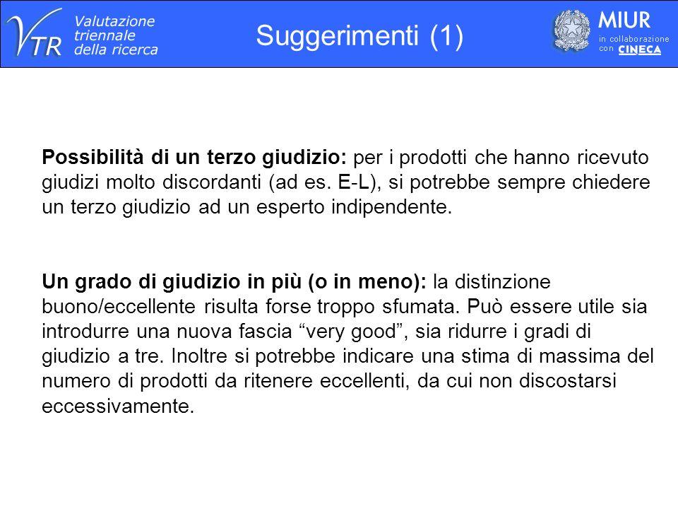 Suggerimenti (1) Possibilità di un terzo giudizio: per i prodotti che hanno ricevuto giudizi molto discordanti (ad es.