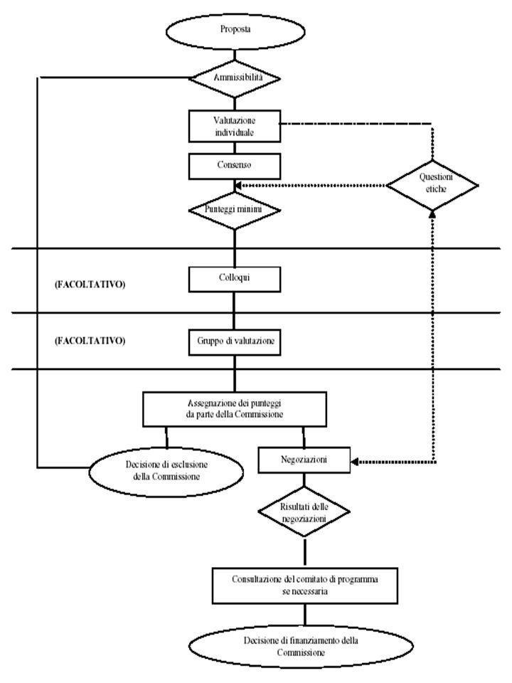 Le principali differenze tra il Quinto e il Sesto programma quadro riguardano gli aspetti seguenti: - il miglioramento della qualità del processo di valutazione grazie ad un maggior ricorso alla valutazione a distanza e all ampliamento dell ambito da cui i valutatori possono essere selezionati; - il rafforzamento del sistema di valutazione in modo da rispecchiare gli obiettivi ambiziosi dei nuovi strumenti grazie ad un uso più sistematico della presentazione in due fasi, della valutazione a distanza e dei colloqui con i proponenti da parte del gruppo di valutazione; - codifica delle procedure dell esame etico.