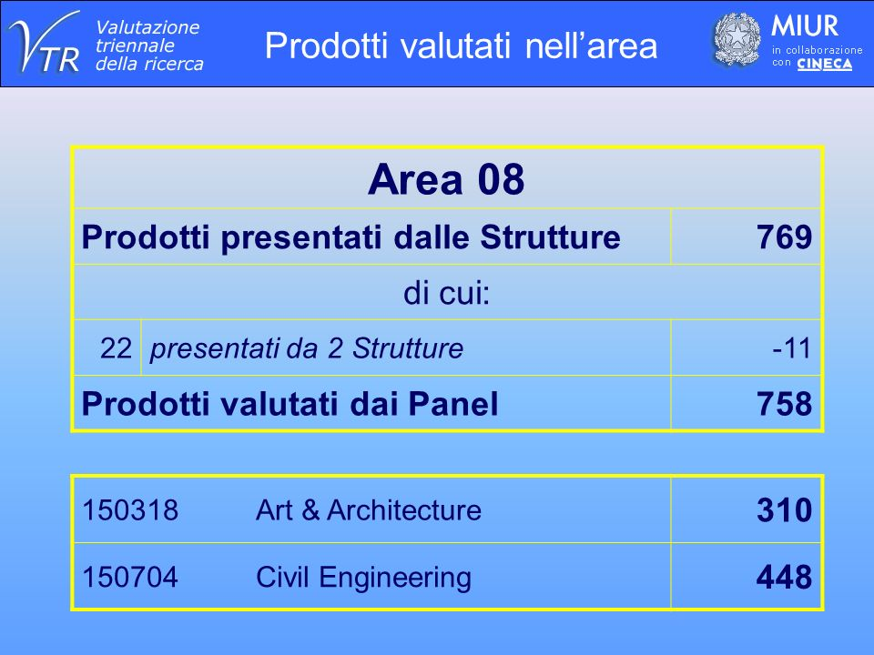 Prodotti valutati nellarea Area 08 Prodotti presentati dalle Strutture769 di cui: 22presentati da 2 Strutture-11 Prodotti valutati dai Panel758 150318 Art & Architecture 310 150704 Civil Engineering 448