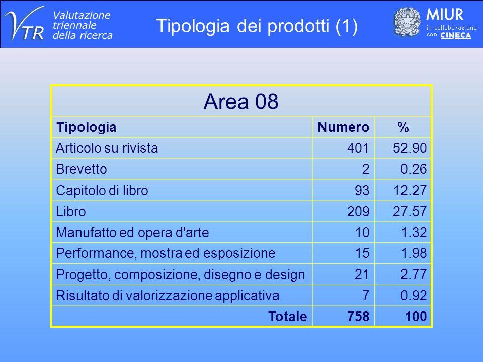 Area 08 TipologiaNumero% Articolo su rivista40152.90 Brevetto20.26 Capitolo di libro9312.27 Libro20927.57 Manufatto ed opera d arte101.32 Performance, mostra ed esposizione151.98 Progetto, composizione, disegno e design212.77 Risultato di valorizzazione applicativa70.92 Totale758100 Tipologia dei prodotti (1)