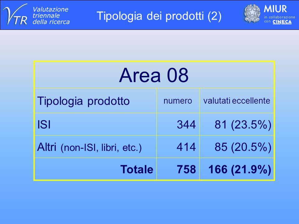 Area 08 Tipologia prodotto numerovalutati eccellente ISI34481 (23.5%) Altri (non-ISI, libri, etc.) 41485 (20.5%) Totale758166 (21.9%) Tipologia dei prodotti (2)