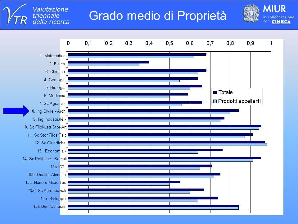 Grado medio di Proprietà 15f. Beni Culturali 15e.