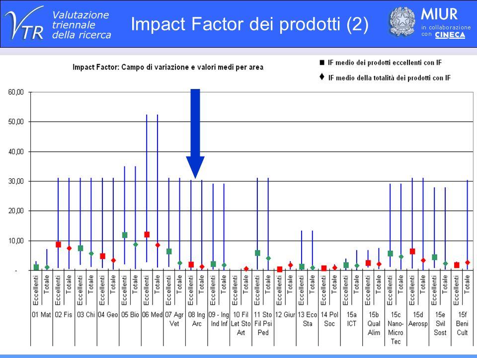 Impact Factor dei prodotti (2)