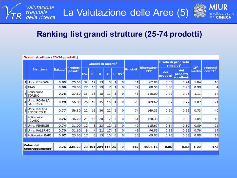 Ranking list grandi strutture (25-74 prodotti)