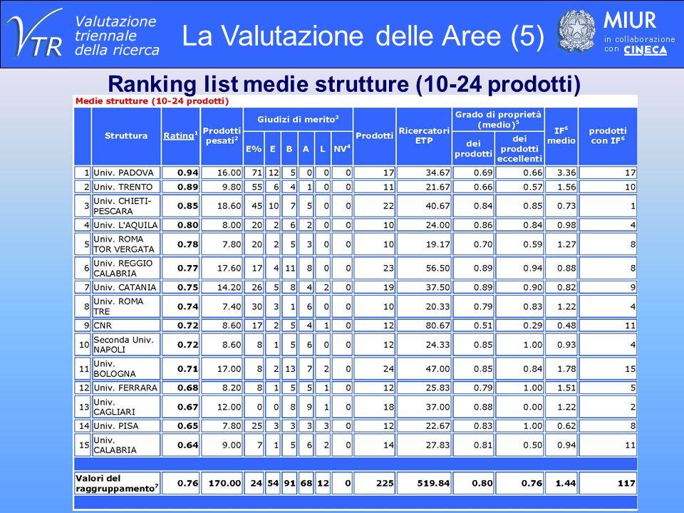 La Valutazione delle Aree (5) Ranking list medie strutture (10-24 prodotti)