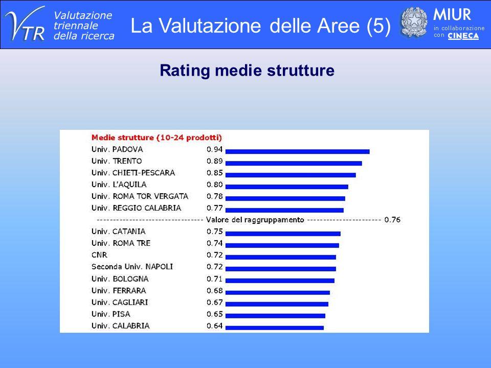 La Valutazione delle Aree (5) Rating medie strutture