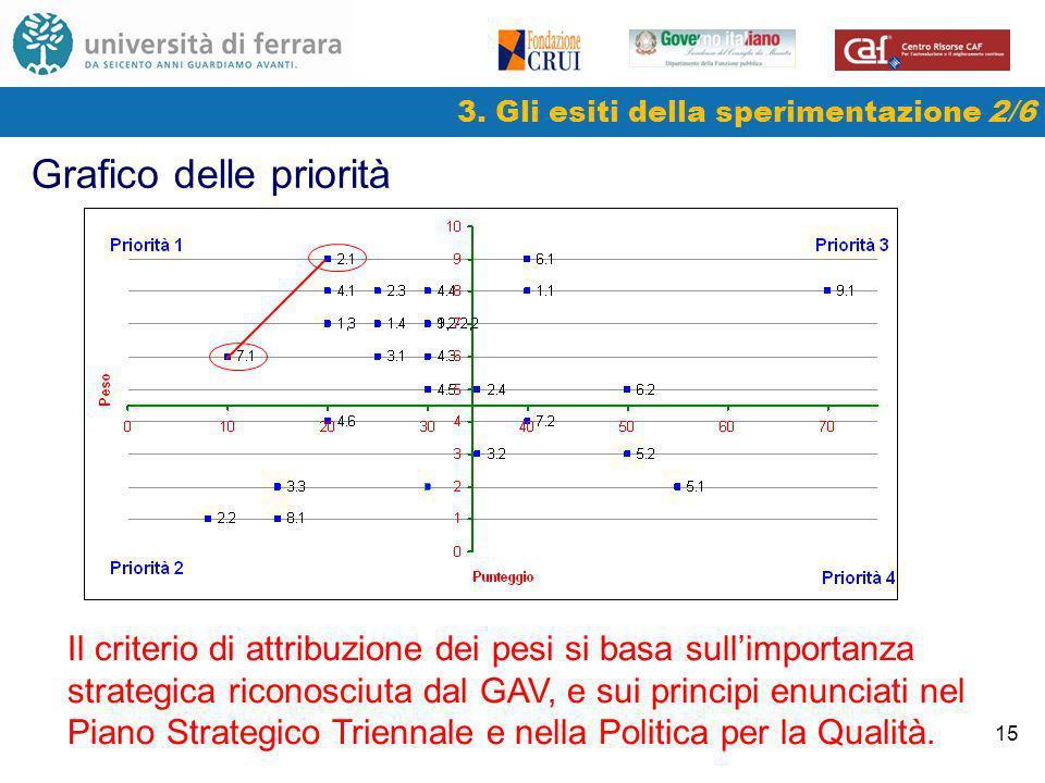 15 3. Gli esiti della sperimentazione 2/6 Grafico delle priorità Il criterio di attribuzione dei pesi si basa sullimportanza strategica riconosciuta d