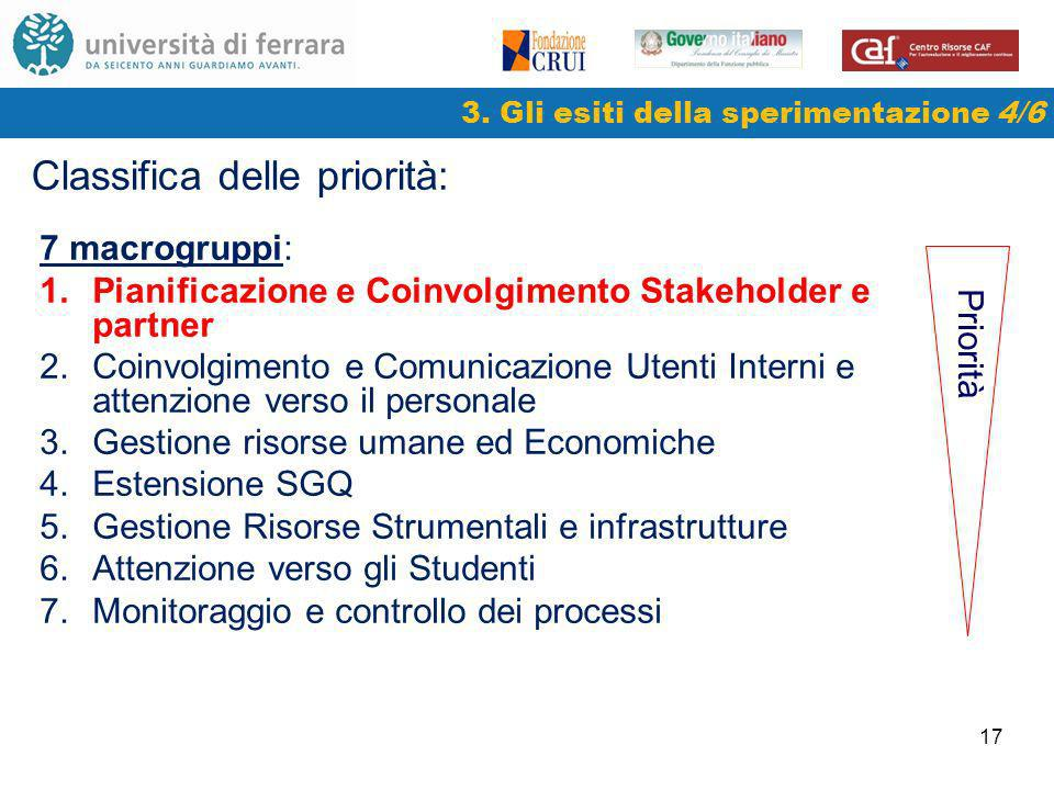 17 3. Gli esiti della sperimentazione 4/6 Classifica delle priorità: 7 macrogruppi: 1.Pianificazione e Coinvolgimento Stakeholder e partner 2.Coinvolg