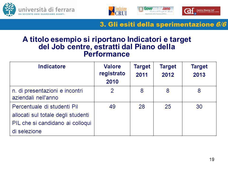 19 3. Gli esiti della sperimentazione 6/6 A titolo esempio si riportano Indicatori e target del Job centre, estratti dal Piano della Performance Indic