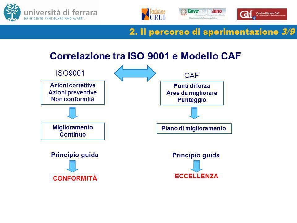 Correlazione tra ISO 9001 e Modello CAF Principio guida ECCELLENZA Piano di miglioramento CONFORMITÀ Principio guida Azioni correttive Azioni preventive Non conformità ISO9001 CAF 2.
