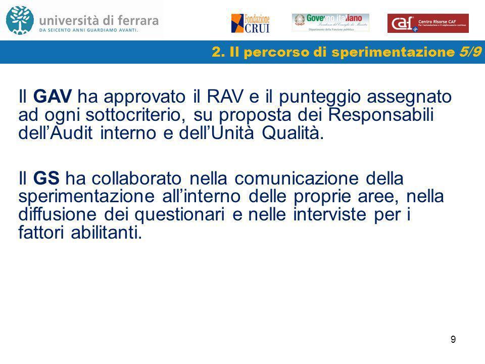 9 2. Il percorso di sperimentazione 5/9 Il GAV ha approvato il RAV e il punteggio assegnato ad ogni sottocriterio, su proposta dei Responsabili dellAu