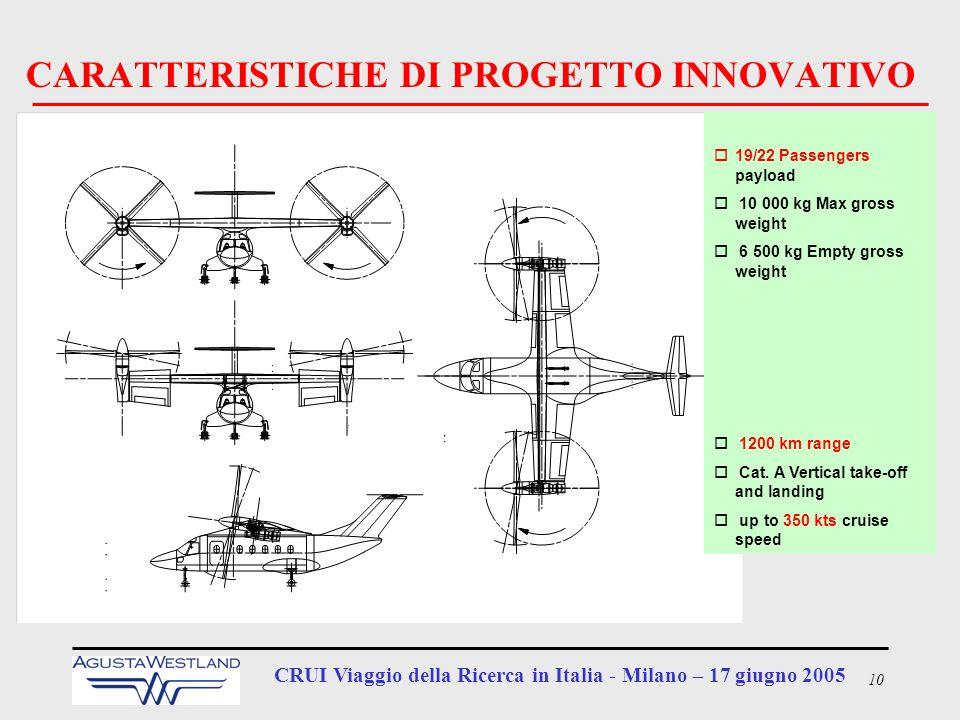 10 CRUI Viaggio della Ricerca in Italia - Milano – 17 giugno 2005 CARATTERISTICHE DI PROGETTO INNOVATIVO o19/22 Passengers payload o 10 000 kg Max gro